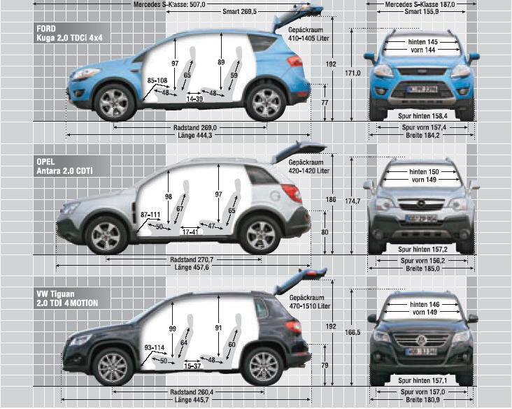 Kuga Dimensions >> Forum Ford Kuga Afficher Le Sujet General Tableau Comparatif