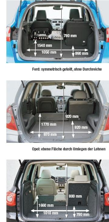 forum ford kuga afficher le sujet g n ral tableau comparatif des dimensions des suv. Black Bedroom Furniture Sets. Home Design Ideas